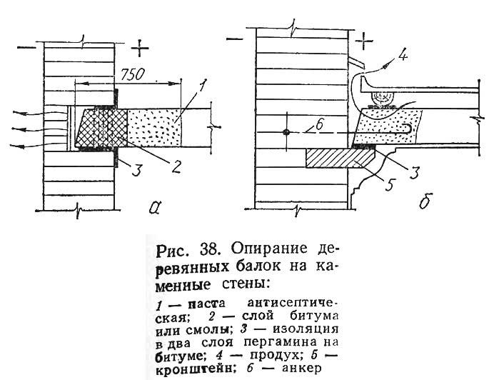 Рис. 38. Опирание деревянных балок на каменные стены
