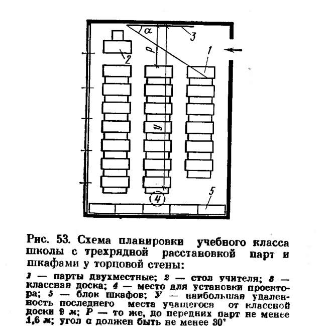 Рис. 53. Схема планировки учебного класса школы