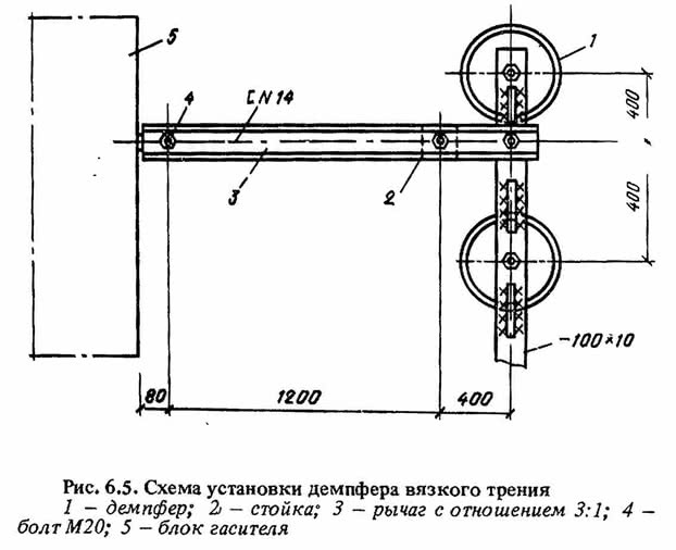 Рис. 6.5. Схема установки демпфера вязкого трения