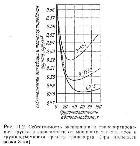 Рис. 11.2. Себестоимость экскавации и транспортирования грунта