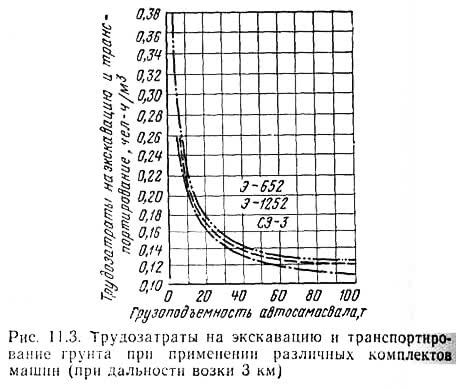 Рис. 11.3. Трудозатраты на экскавацию и транспортирование грунта