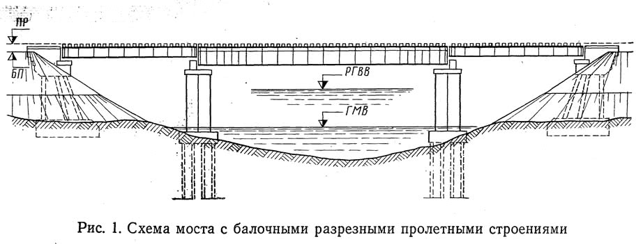 Рис. 1. Схема моста с балочными разрезными пролетными строениями