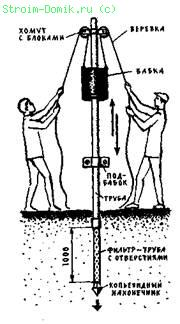 Сооружение забивного колодца.
