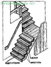 Конструкция лестници