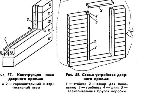 1.Какие у вас двери. Виды дверей