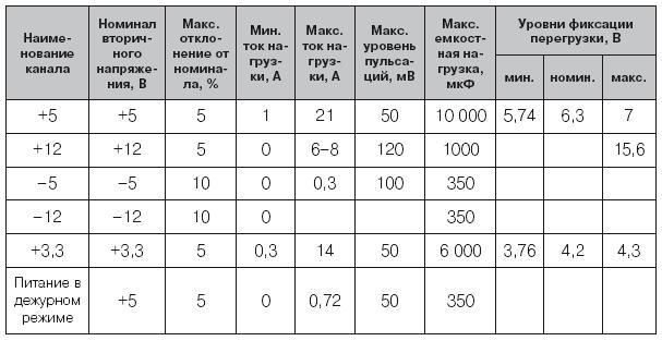 2.3. Схемотехника ИИП с несколькими выходными напряжениями для разной токовой нагрузки