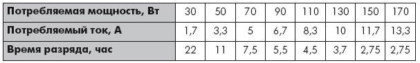 Таблица 2.11