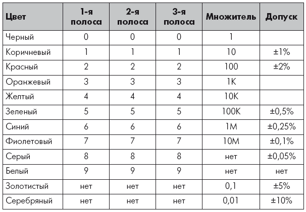 4.1. Импортозамещение элементов в транзисторном секторе
