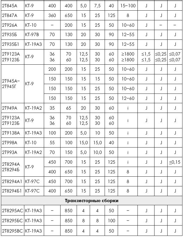 Таблица 4.4.