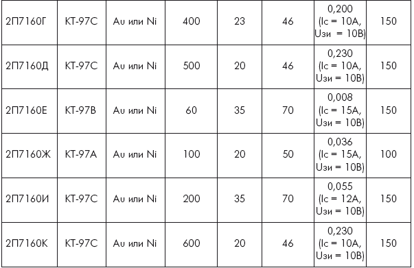 4.3. Мощные полевые транзисторы для ИИП
