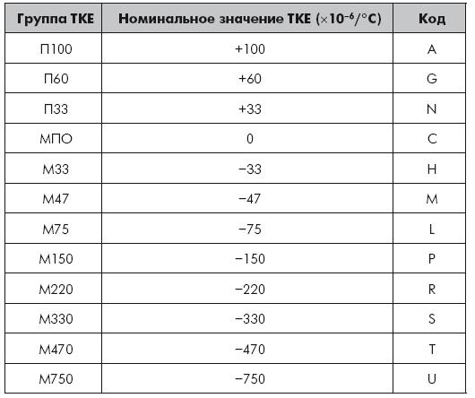 4.4. Выбор оксидного конденсатора для ИП