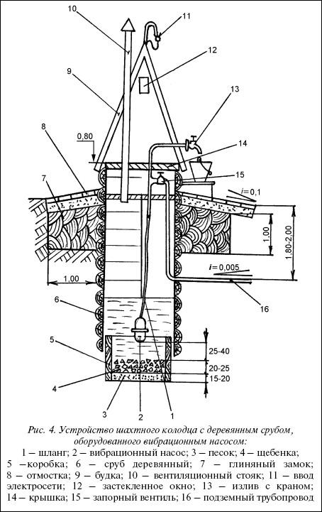 Рис.4. Устройство шахтного колодца с деревянным срубом, оборудованного вибрационным насосом: