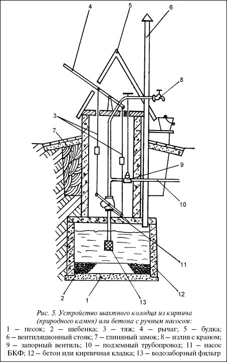 Рис.5. Устройство шахтного колодца из кирпича (природного камня) или бетона с ручным насосом: