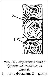 Рис.14. Устройство паза в брусках для заполнения глиной: