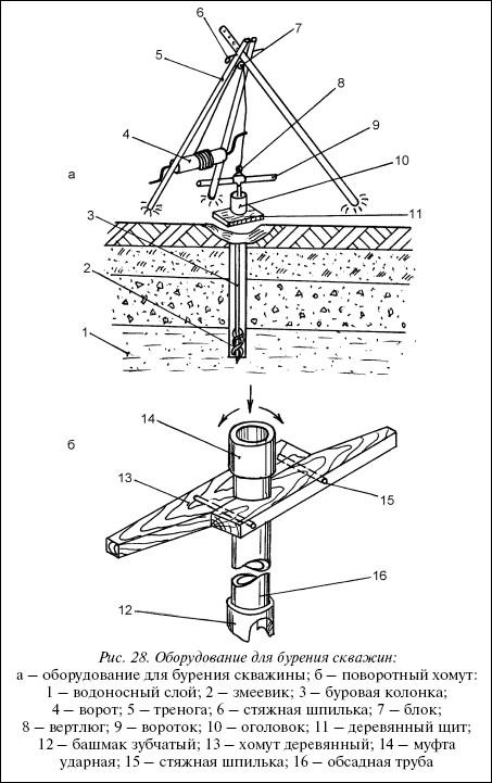 Рис.28. Оборудование для бурения скважин: