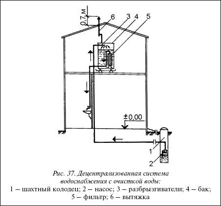 Рис.37. Децентрализованная система водоснабжения с очисткой воды: