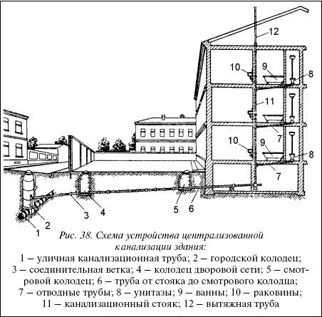 Рис.38. Схема устройства централизованной канализации здания: