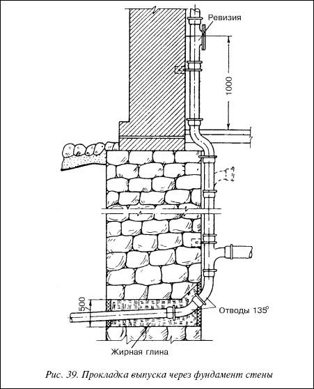 Рис.39. Прокладка выпуска через фундамент стены