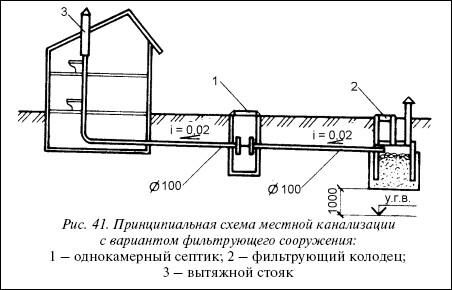 Рис.41. Принципиальная схема местной канализации с вариантом фильтрующего сооружения: