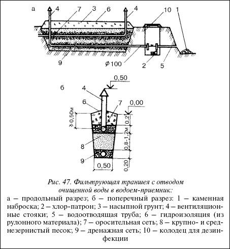 Рис.47. Фильтрующая траншея с отводом очищенной воды в водоем-приемник: