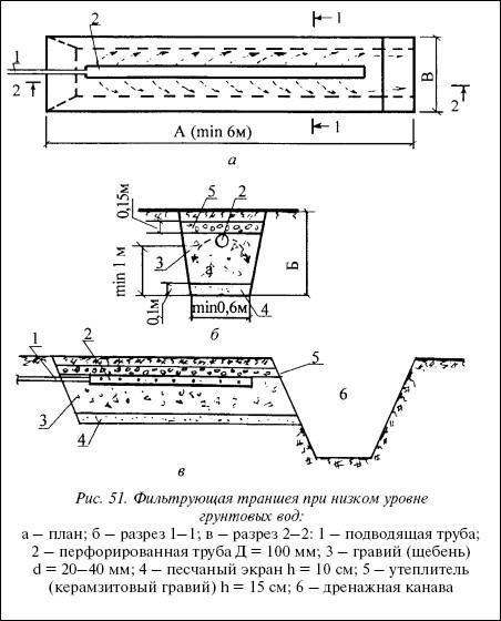 Рис.51. Фильтрующая траншея при низком уровне грунтовых вод: