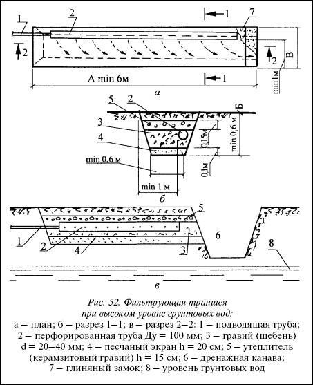 Рис.52. Фильтрующая траншея при высоком уровне грунтовых вод: