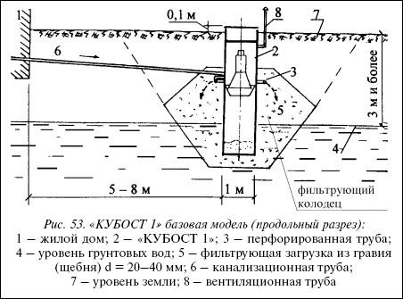 Рис.53. «КУБОСТ 1» базовая модель (продольный разрез):