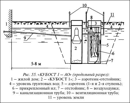 Рис.55. «КУБОСТ 1 – АО» (продольный разрез):