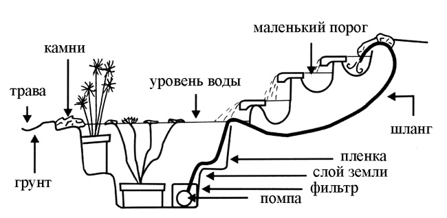 Декоративные бассейны
