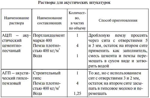 Окончание табл. 6