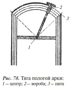 15.Оштукатуривание архитектурных деталей