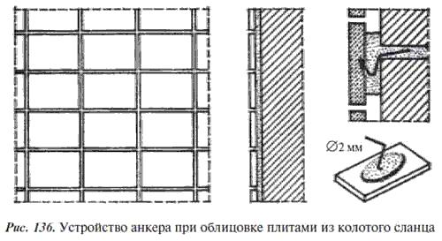 12.Облицовка природными и искусственными камнями