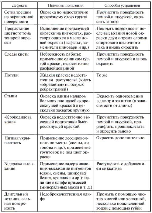 8.Технология малярных ремонтных работ