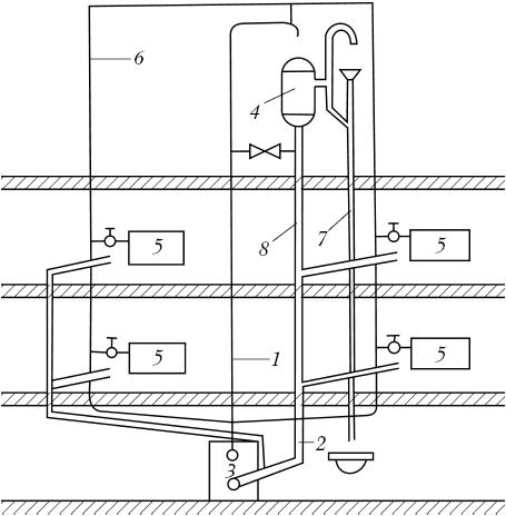 Выбор типа системы водяного отопления