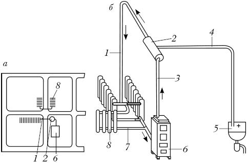Кустовая схема отопительной системы