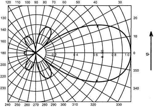 Рис.1. Диаграмма направленности антенны в полярной системе координат