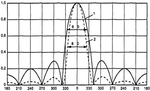 Рис.2. Диаграмма направленности антенны в прямоугольной системе координат