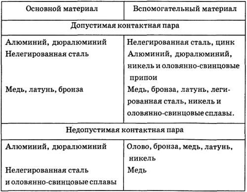 Материалы, применяемые для изготовления антенн