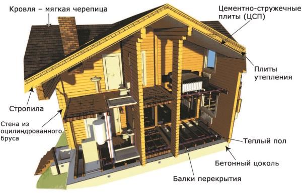 <emphasis>Рис. 1. Конструкция стен и перекрытий жилого дома