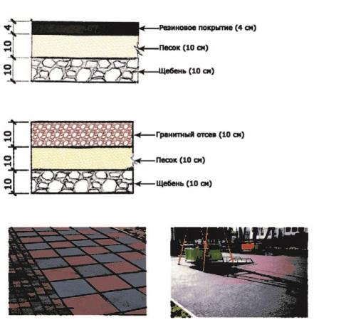 Рис. 2. Покрытия пешеходных дорожек и площадок для отдыха