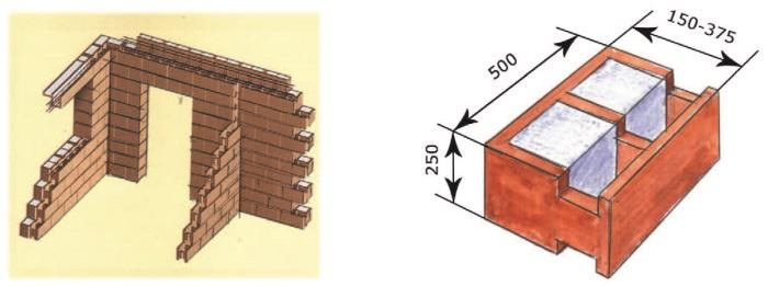 Рис. 11. Дюрисол – стеновые блоки несъемной опалубки