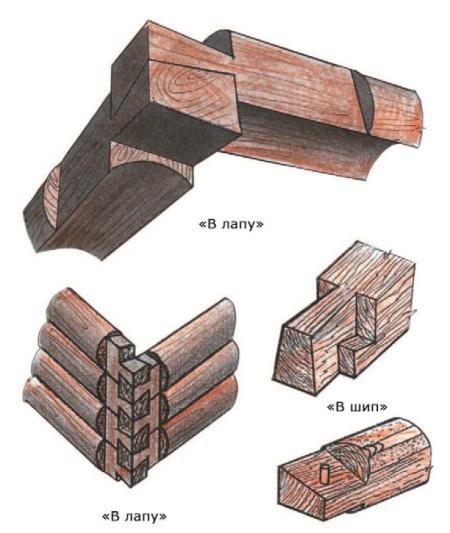 Рис. 18. Угловые соединения срубов