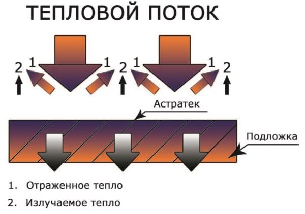 Рис. 43. Жидкая сверхтонкая теплоизоляция «Астратек»