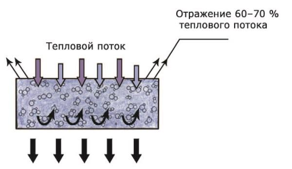 <emphasis>Рис. 44. Жидкая сверхтонкая теплоизоляция «Альфатек»