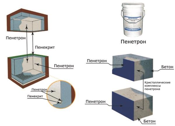 Рис. 47. Гидроизоляция проникающего действия «Пенетрон»