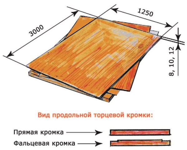 Рис. 76. Гипсостружечная плита (ГСП) -отделочный строительный материал