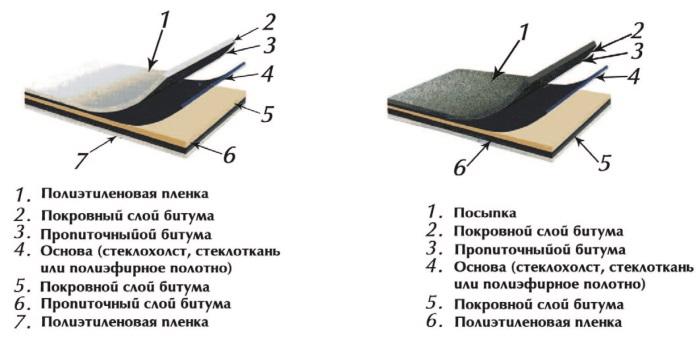Рис. 91. Армокров