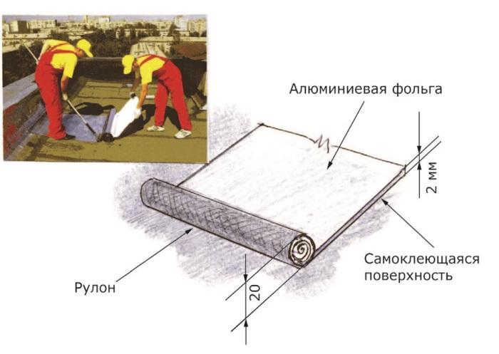Рис. 92. Ризолин – безогневой метод покрытия кровли