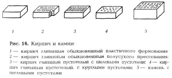 Камни керамические пустотелые