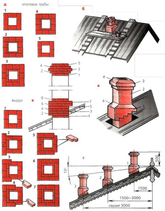 Кладка печных труб дымоход 250-250